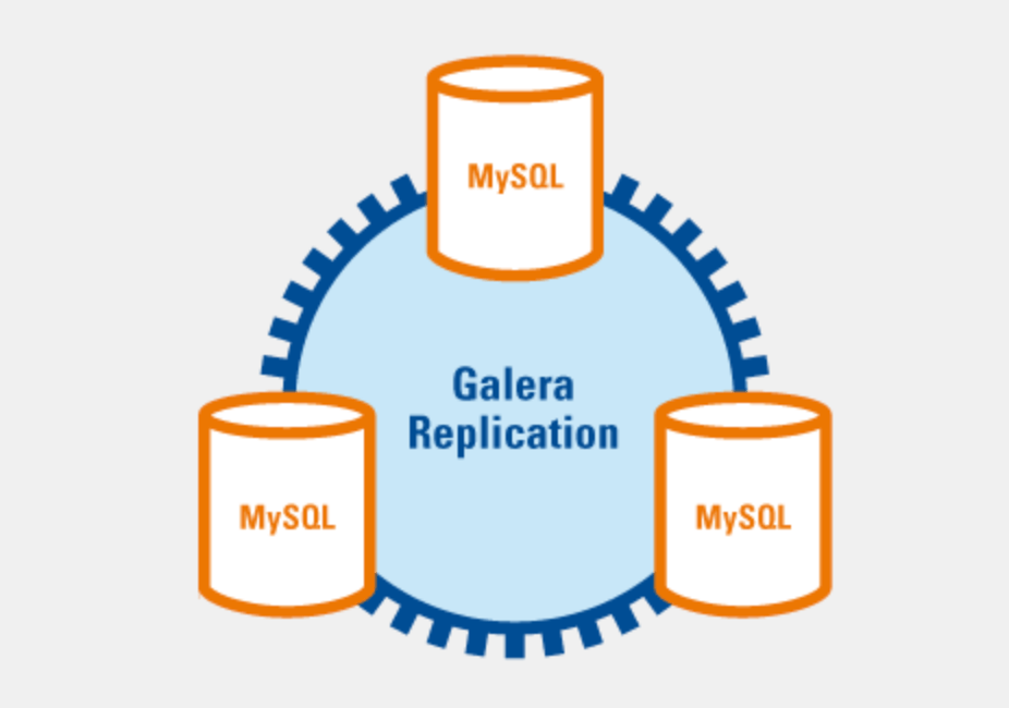 Galera cluster multi-master illustration. Source: [Galera Cluster](http://galeracluster.com/products/)